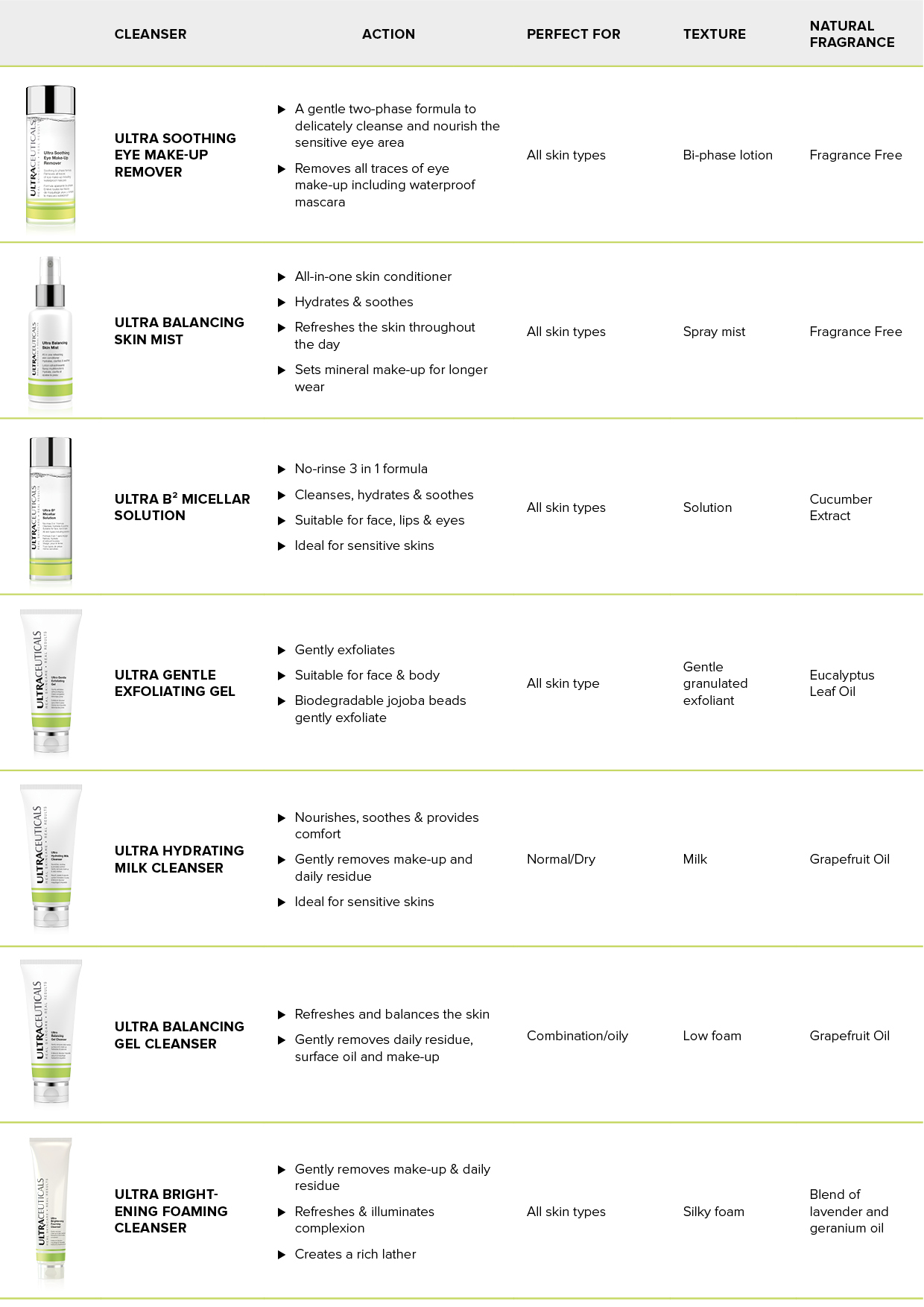 Which cleanser is right for your skin?