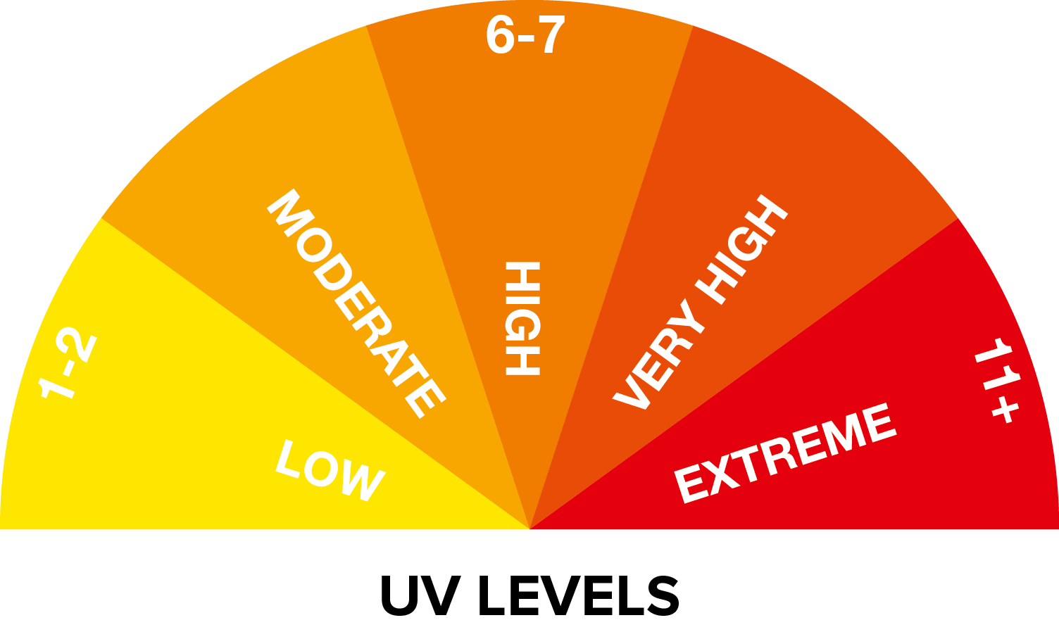 Factors that affect UV levels